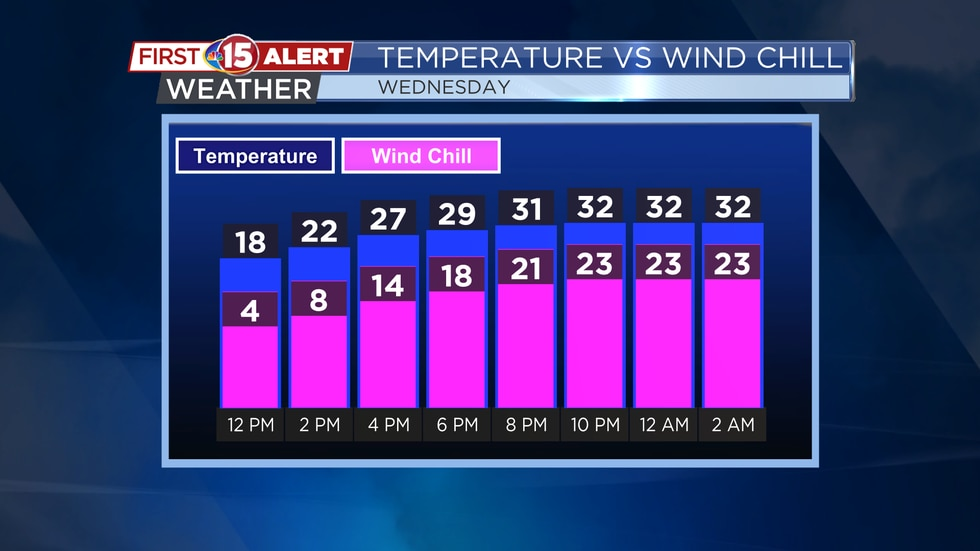 Wednesday Afternoon Hour-By-Hour Forecast