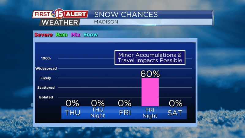 Minor accumulation of snow is likely Friday night. It is our only chance of precipitation over...