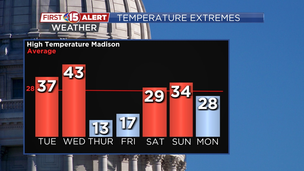 Mild temperatures are expected for the next couple days. Cold, arctic air will plunge in for...