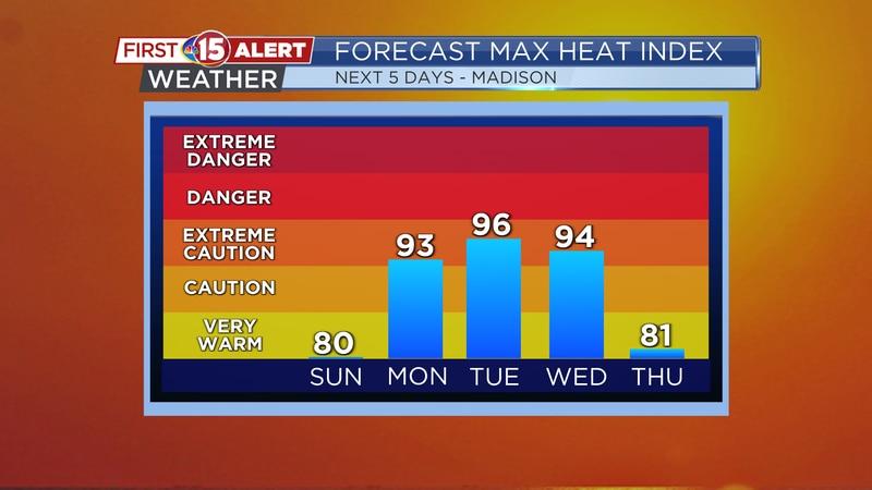 Forecast Max Heat Index - Madison
