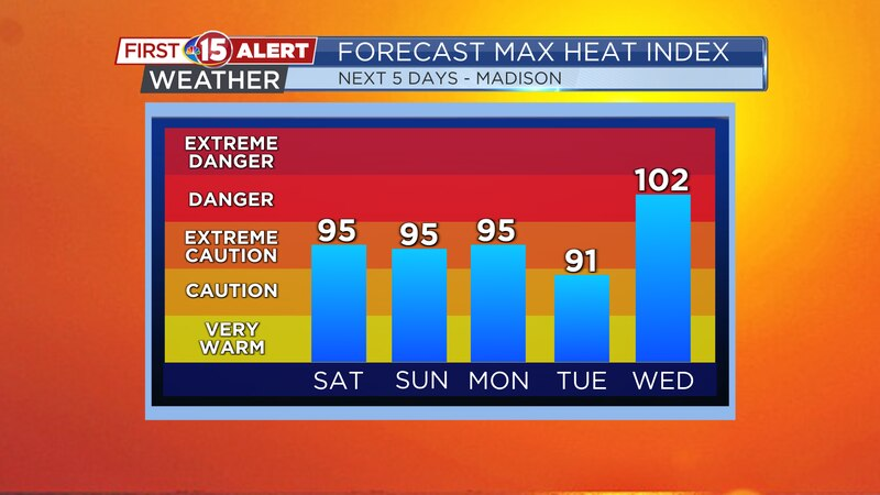 Hot weather continues through next week. High temperatures will stay in the low-mid 90s....