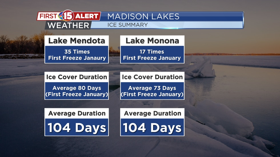 Madison Lakes Ice Cover Duration Stats