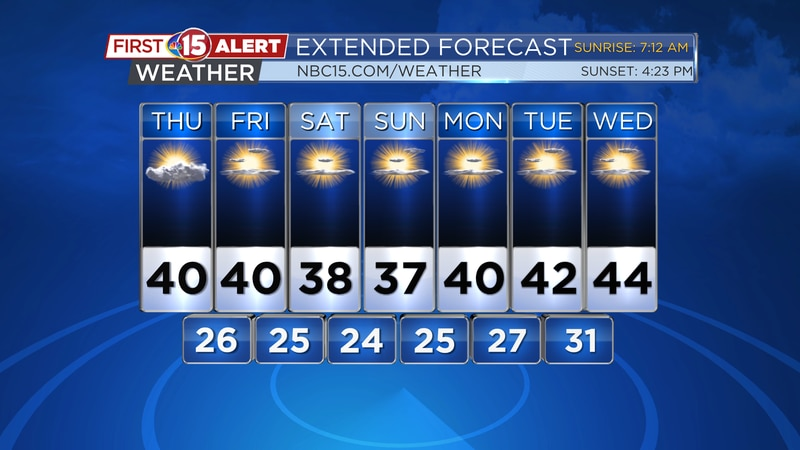 More sunshine and mild temperatures will be seen through at least the middle of next week. No...