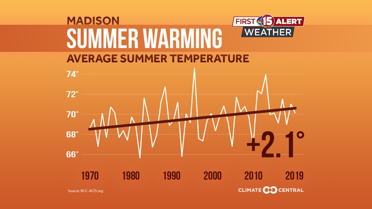 Average summer temperatures in Madison, Wisconsin have warmed by 2.1 degrees since 1970.