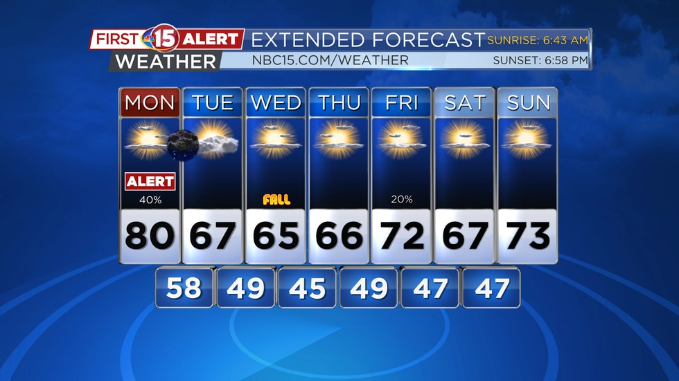 Much cooler weather is expected through the middle and the end of this week.