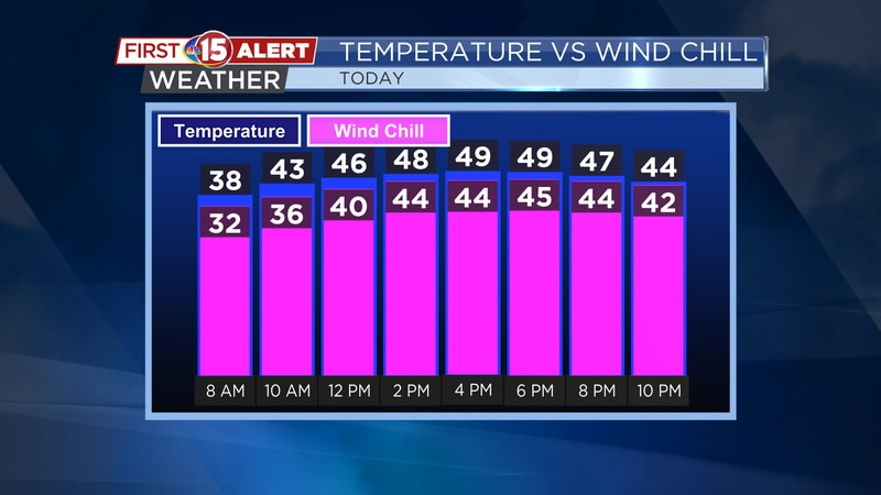 Highs today will be near 50 degrees. Wind chills will be in the 30s this morning and in the 40s...