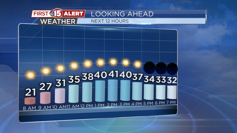 A steady rise in temperatures will be seen this morning with plenty of sunshine and lighter...