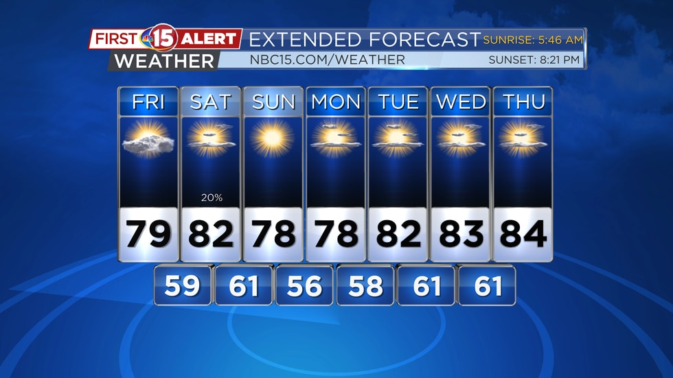 Mild temperatures and plenty of sunshine is expected through the weekend. Warmer temperatures...