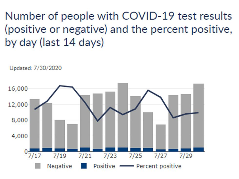 Number of people with COVID-19 test results (positive or negative) and the percent positive by day (last 14 days).