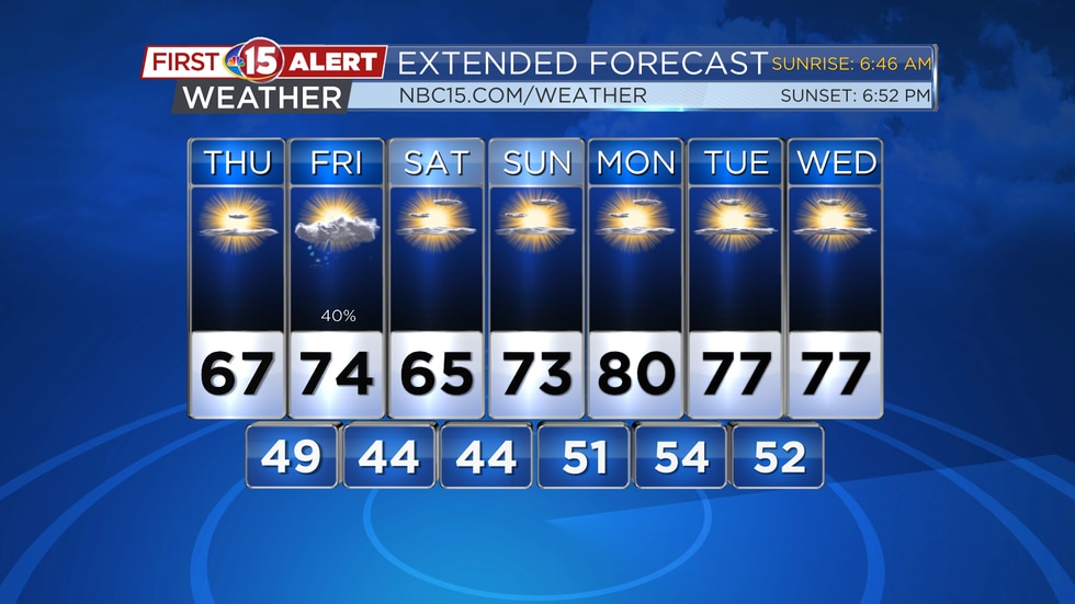 More cool weather is coming up for today, but milder temperatures are expected next week.