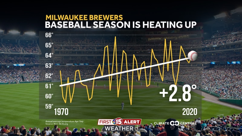 Average temperatures during baseball season have warmed by 2.8 degrees since 1970.