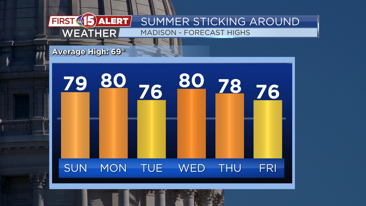 Highs stay in the mid 70s - near 80°F for much of the upcoming week. These numbers are 5-10°...