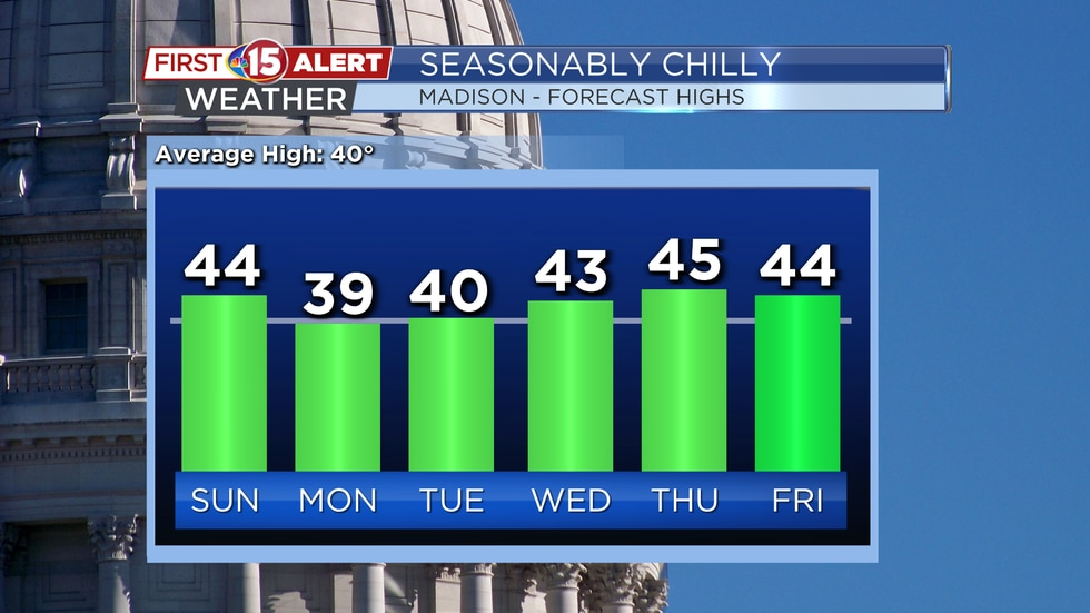 Temperature Trend - Seasonably Chilly