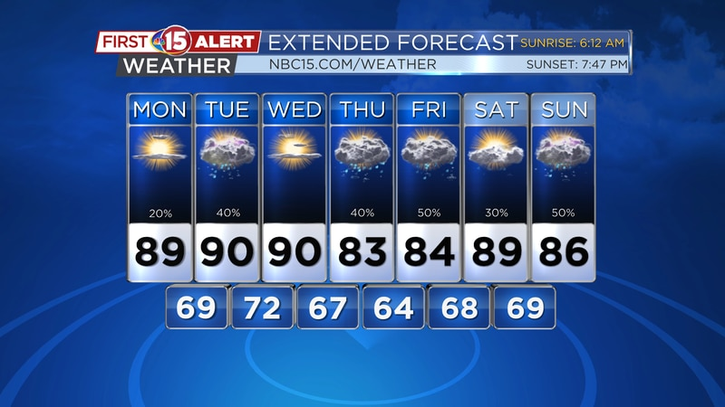 We'll see warm and humid conditions with occasional showers and thunderstorms this week.