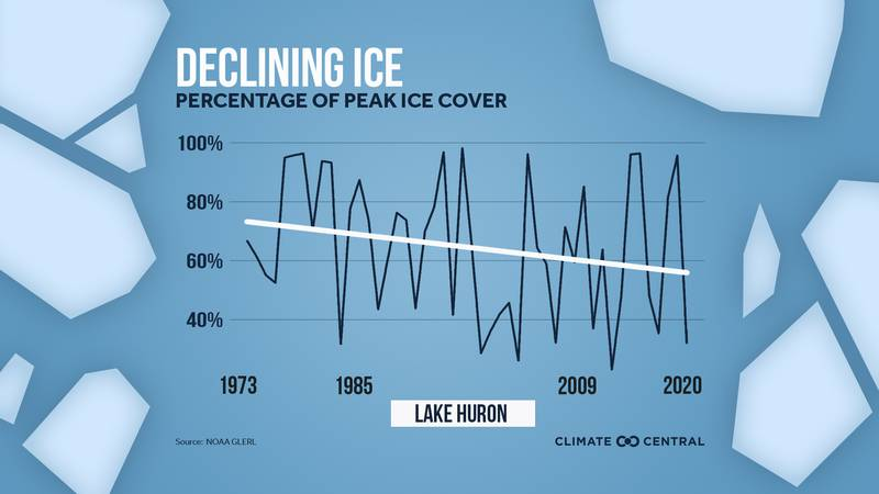 Great Lakes ice coverage is on the decline since the 1970s.