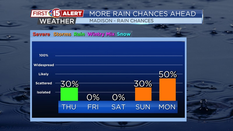 Low probabilities of rain are in the forecast today, but chances increase early next week.