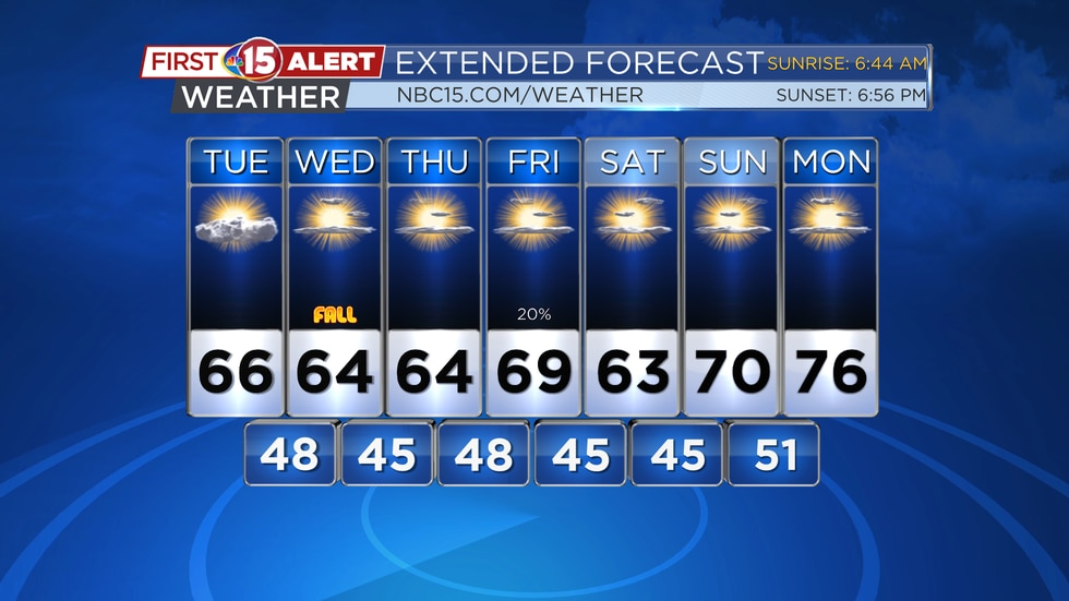 Cooler temperatures are expected in the days to come, but lots of sun is on the way as well.