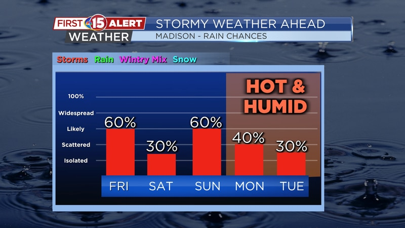 Scattered showers and storms are possible through the weekend and into next week.