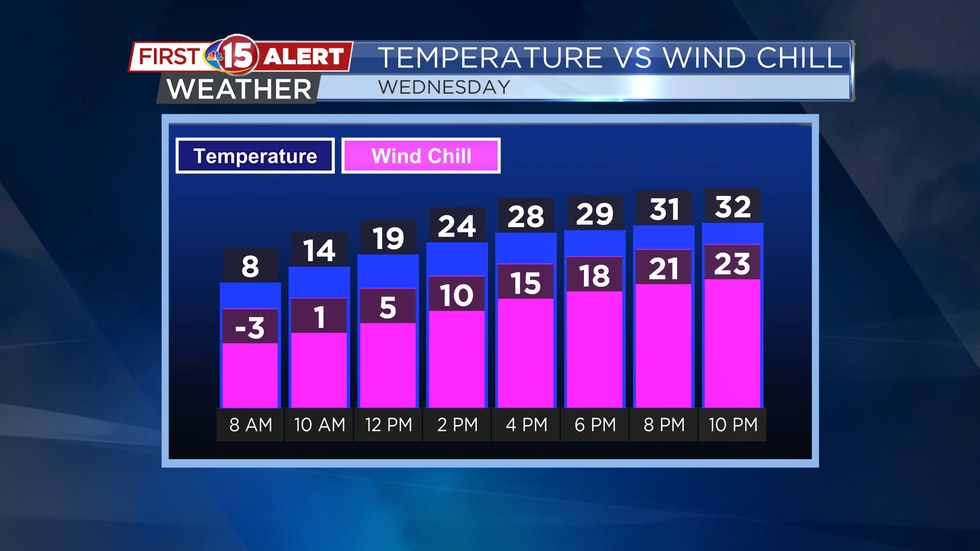 Temperatures will climb into the 20s this afternoon and continue to climb into the 30s tonight....