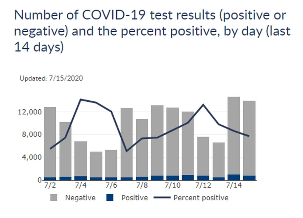 Number of COVID-19 test results (positive or negative) and the percent positive, by day (last 14 days)