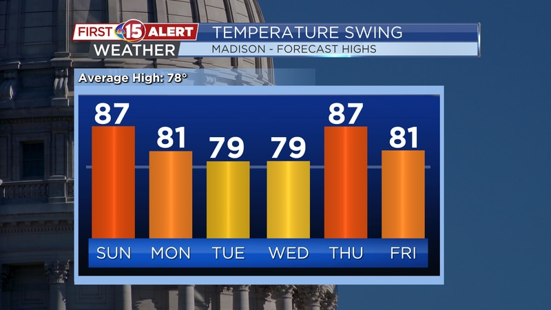 Highs will fall back into the upper 70s and lower 80s at the start of next week. These numbers...