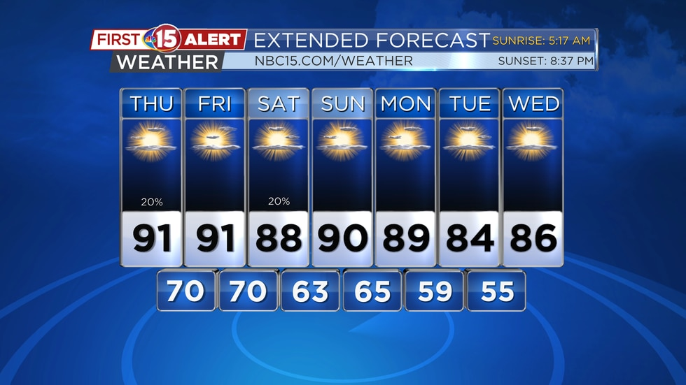 Highs are expected in the 90s three of the next four days.