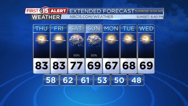 Warm temperatures will continue for another couple of days. It will turn cooler next week.