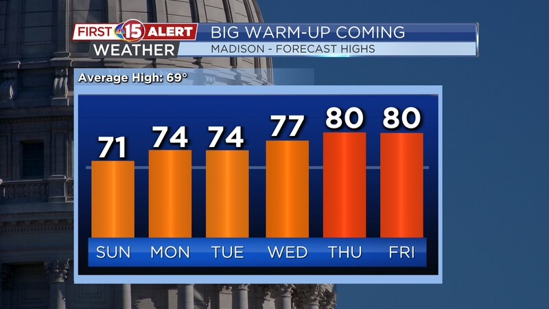 Temperatures climb into the mid 70s - lower 80s next week.