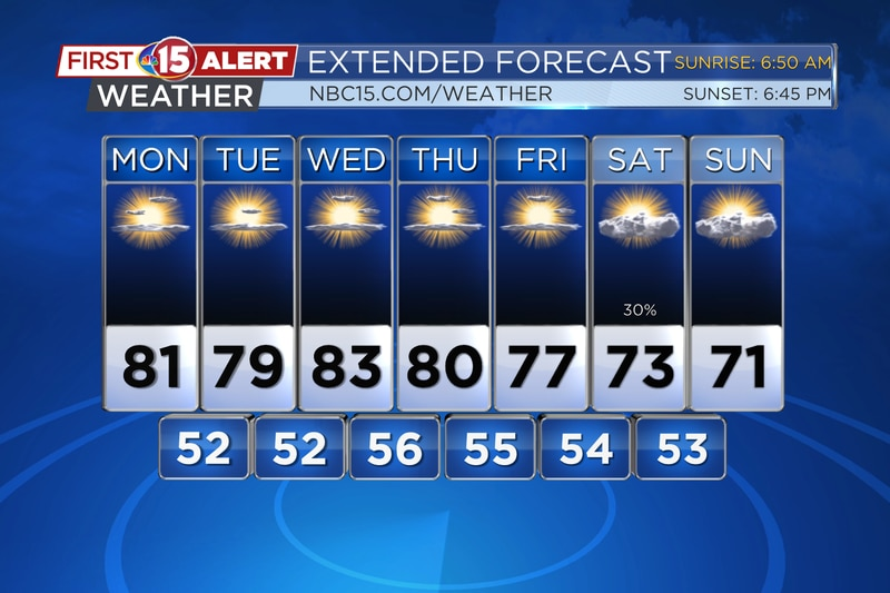 Lots of sunshine and warm temperatures are coming up this week.