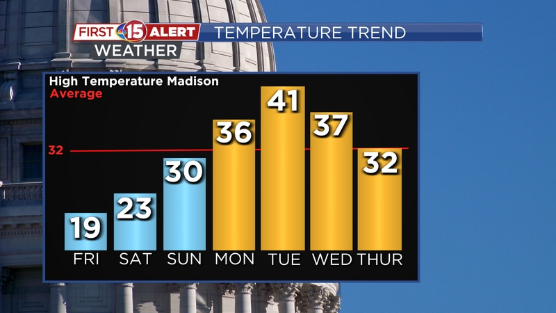 Milder temperatures are on the way through the weekend and into next week. Highs are expected...