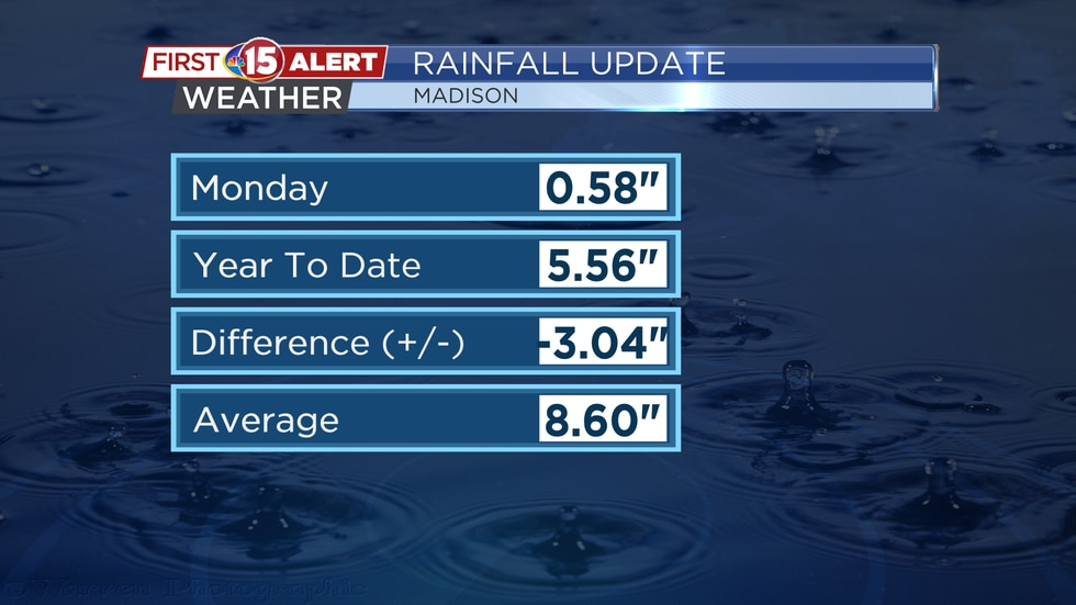 Rainfall Update - Madison