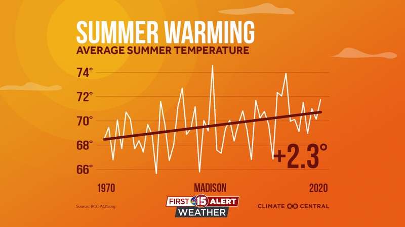 Madison has seen an increase of 2.3 degrees in summer temperatures.