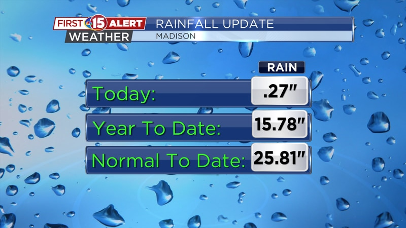 Madison picked up a quarter of an inch of rainfall Saturday but remains more than 10 inches...