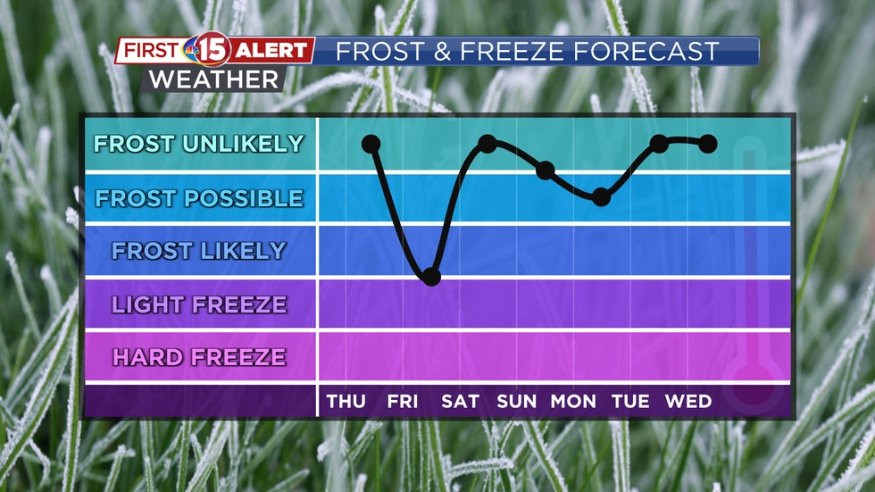 Several days over the next week will bring frost and freeze potential.