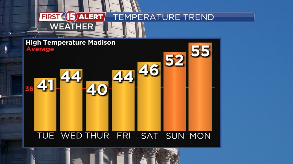 Above average high temperature will be seen through the early part of next week.