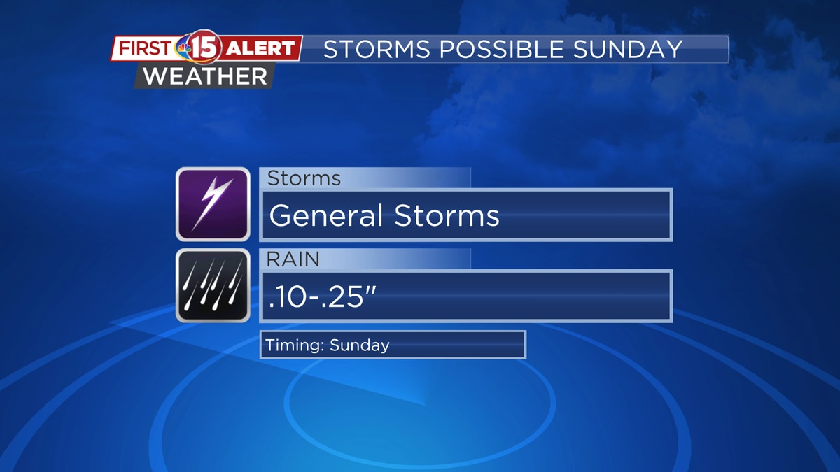 Showers and storms possible Sunday.