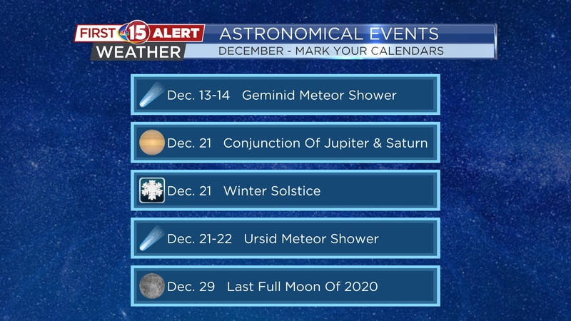 December 2020 Astronomical Events