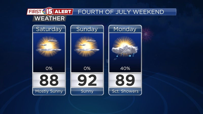Fourth of July Weekend Forecast