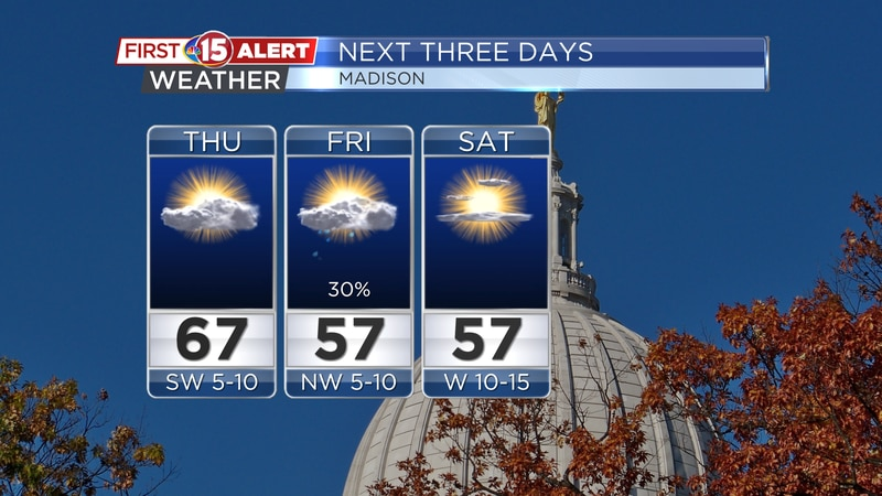 Temperatures fall into the upper 50s after a cold front passes by Friday.