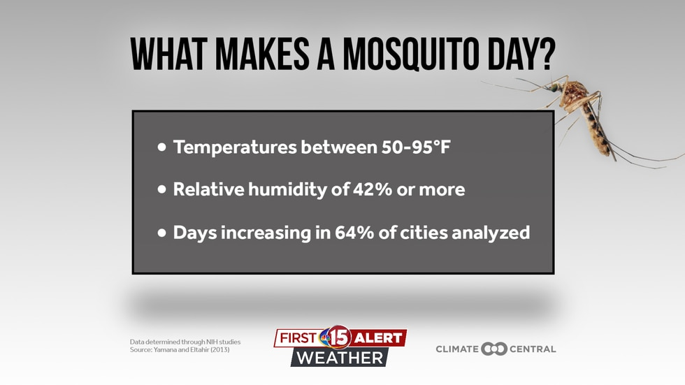 Mosquito's thrive in temperatures between 50-95 degrees and relative humidity of 42% or more.
