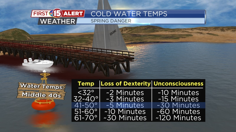 Cold Water Temps
