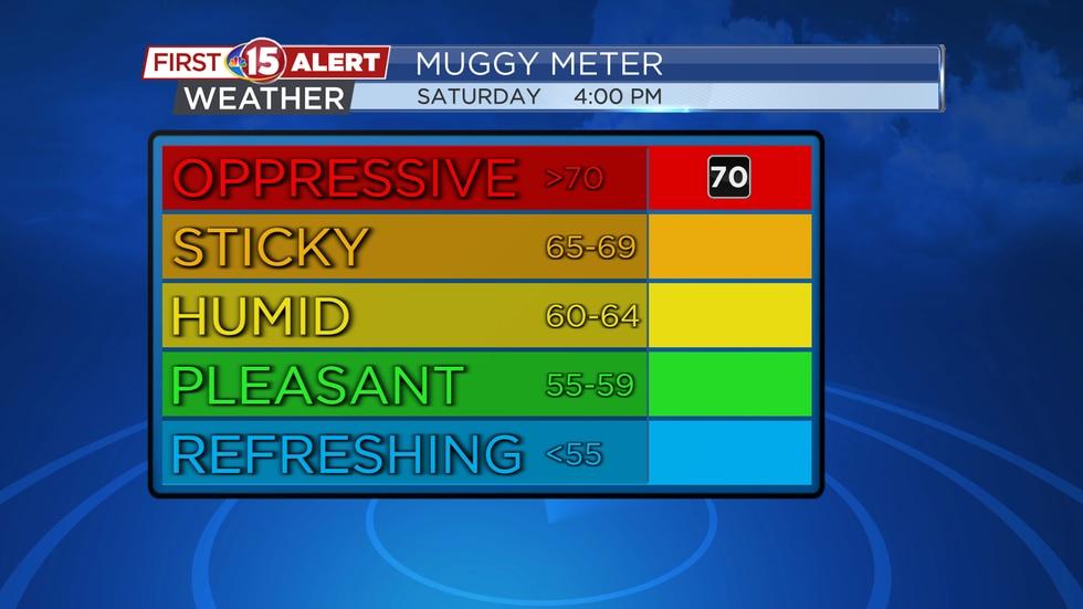 Muggy Meter - Saturday 4 p.m.