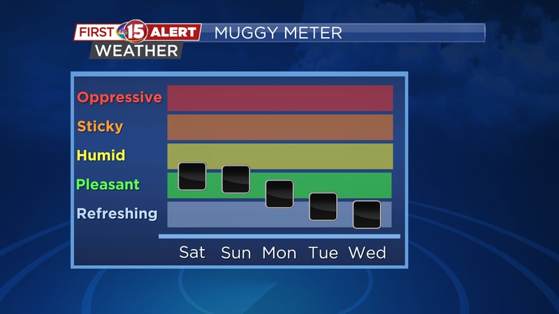 Muggy Meter Saturday - Wednesday
