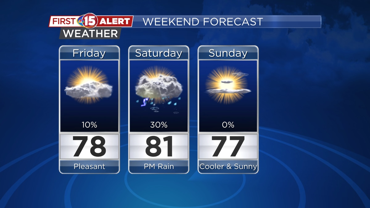 Sunshine is back this weekend. A few showers and storms are possible along a frontal boundary...