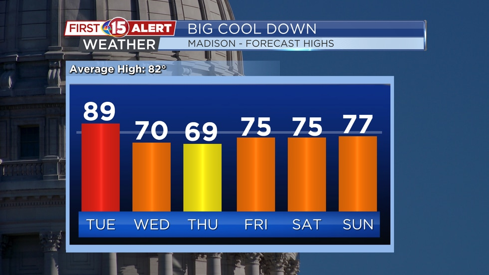 Big Cool Down Coming - Madison's Forecast Highs