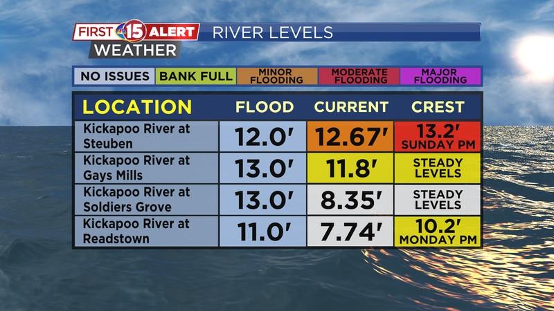Flooding concerns along the Kickapoo River.