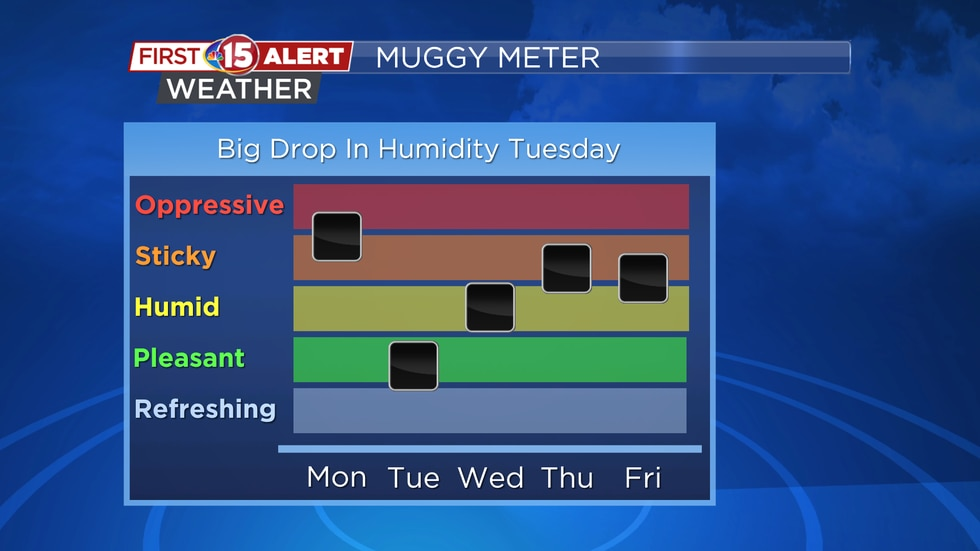 There will be a big drop in the humidity from Monday to Tuesday.