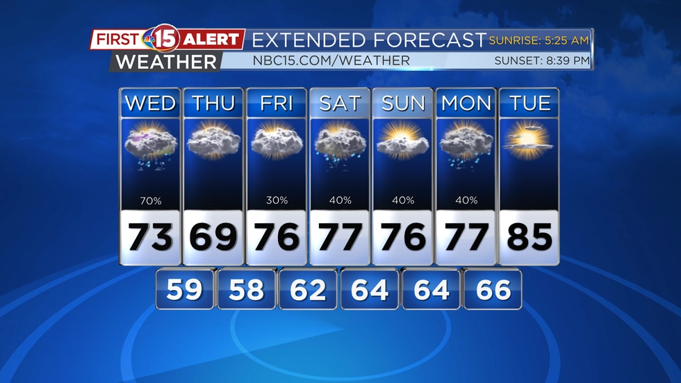 Cooler temperatures and lower humidity levels will be seen over the next few days. Scattered...