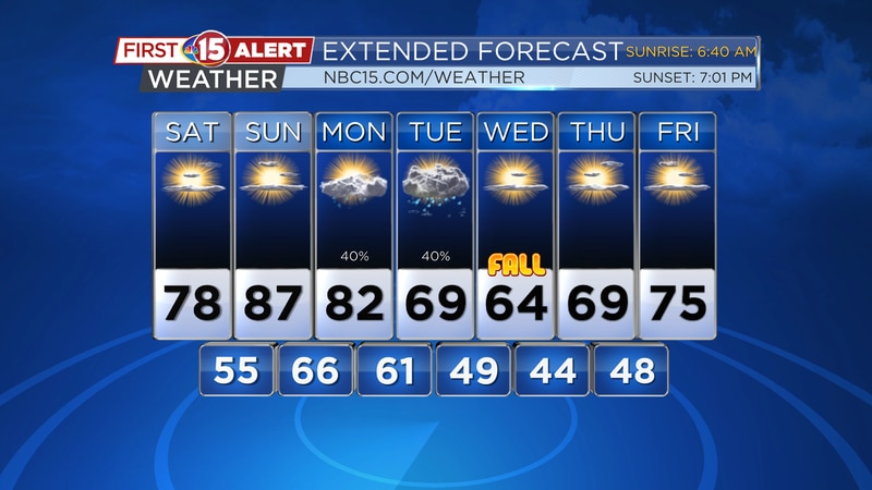 Beautiful weekend weather is anticipated. Cooler conditions move in for the middle of next week.