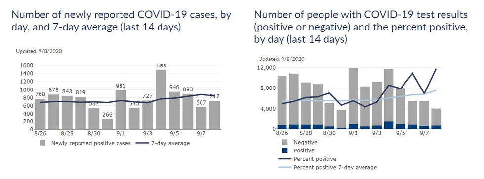 Dept. of Health Services COVID-19 report for Sept. 8, 2020